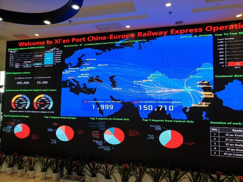 """Interactive Dashboard"" displaying key figures for the Xi'an Container Port"
