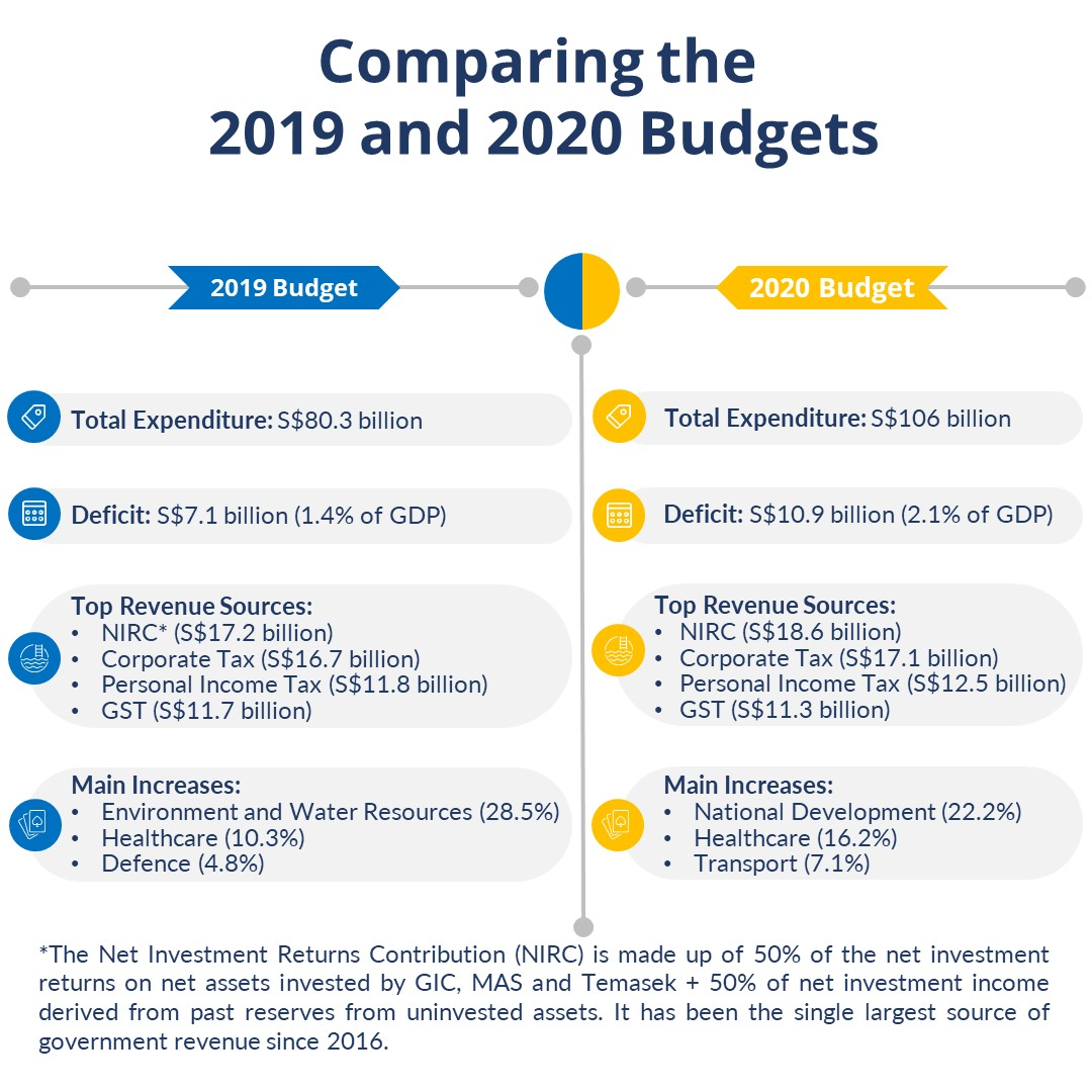 Social Media Infographic - Assessing the 2020 Budget - 21022020
