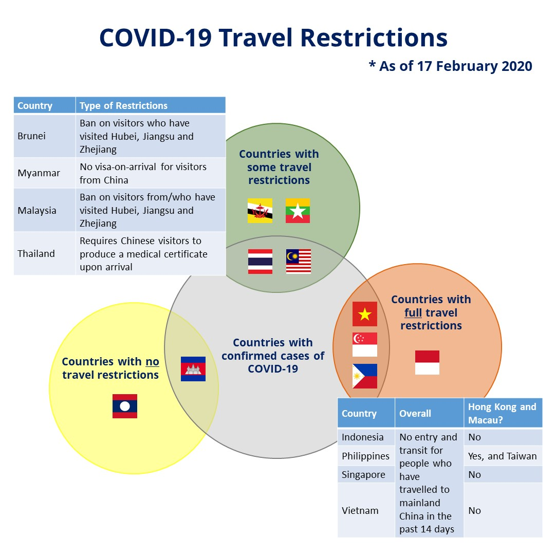 Social Media Infographic - COVID-19 and its Impact - SB2