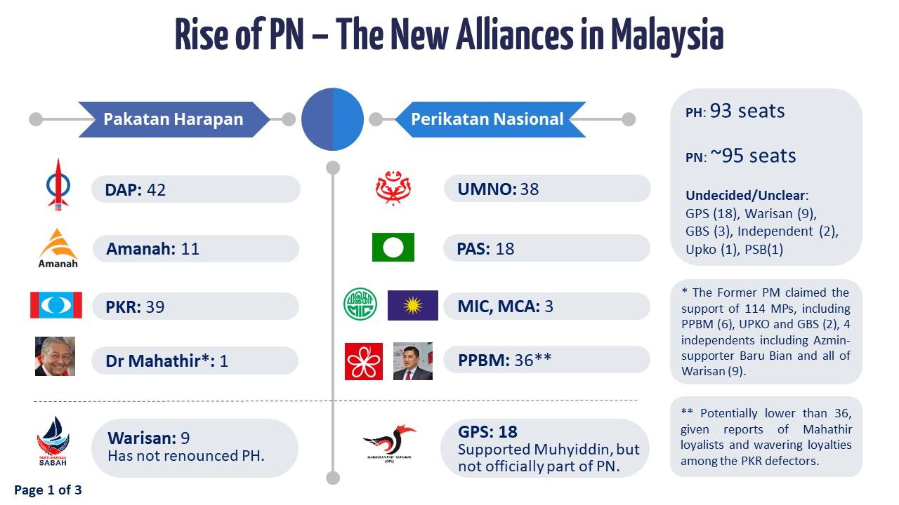The Slide 1 - Rise of Perikatan Nasional