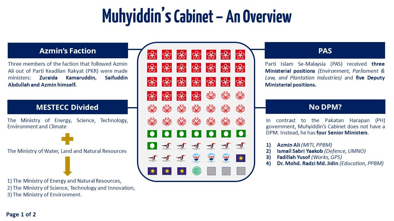 Slide 1 - Muhyiddin's Cabinet