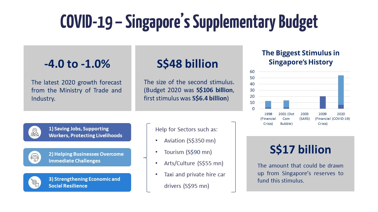 Singapore's Supplementary Budget Slide