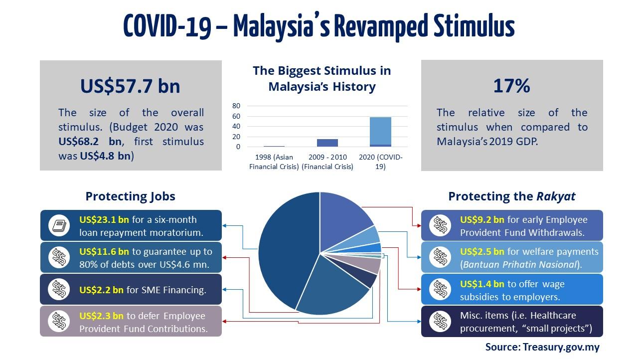 Slide1 - Malaysia Revamped Stimulus
