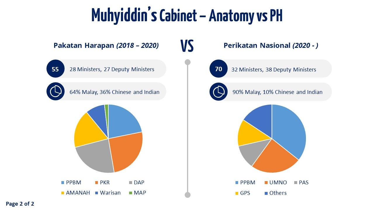 Slide 2 - Muhyiddin's Cabinet