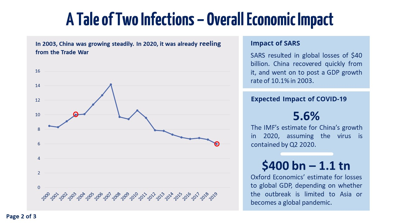 Slide 2 - A Tale of Two Infections