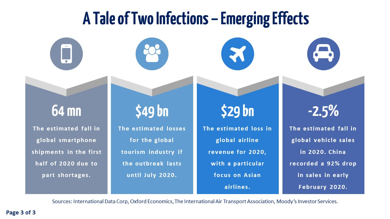 Slide 3 - A Tale of Two Infections