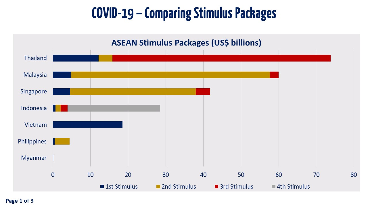 Slide 1 - Comparing Stimulus Packages