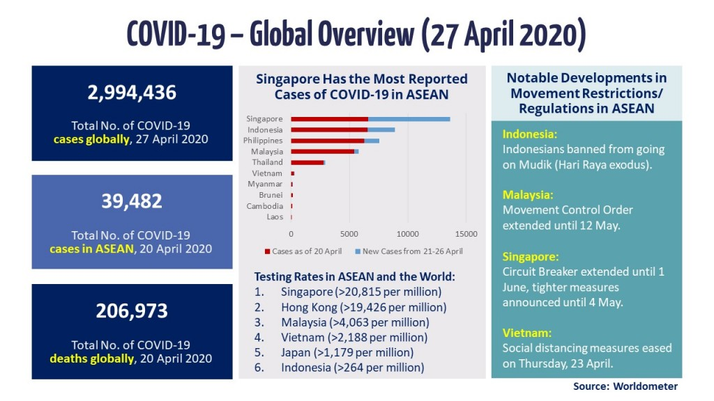 Slide 1 - Global Overview (27 April 2020)