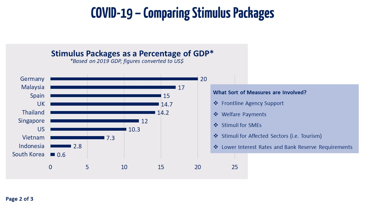 Slide 2 - Comparing Stimulus Packages