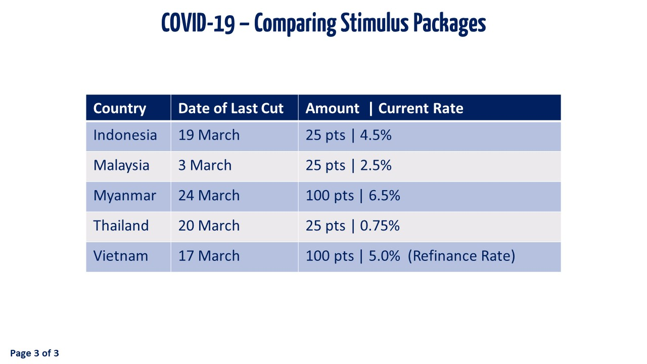 Slide 3 - Comparing Stimulus Packages