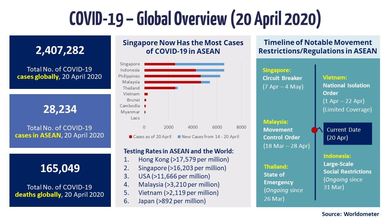 Slide 1 - Global Overview (20 April 2020)