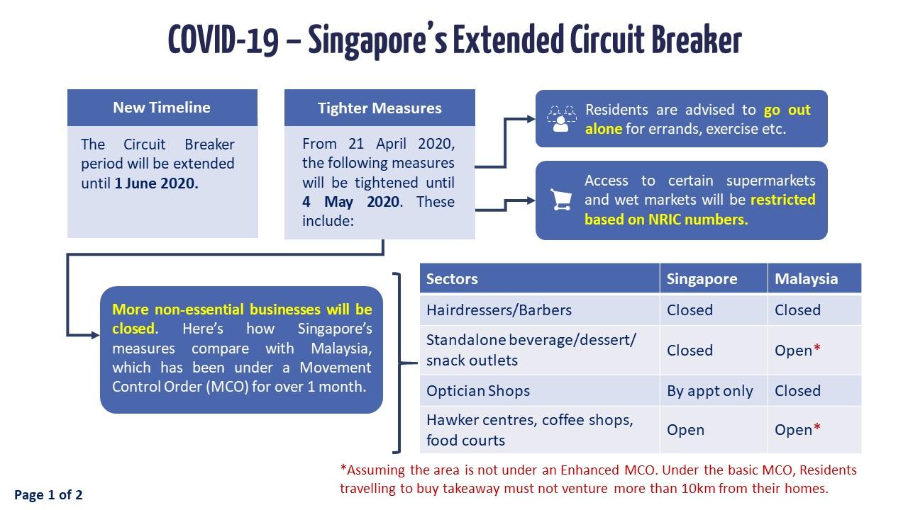 Slide 1 - Singapore's Extended Circuit Breaker