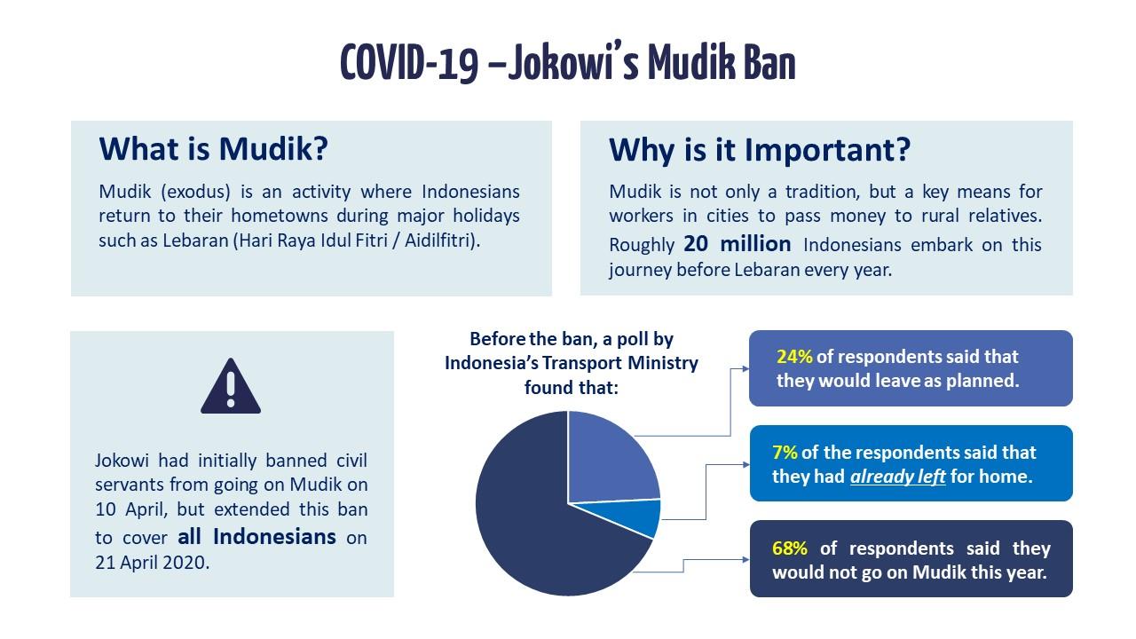 Slide 1 - Jokowi's Mudik Ban