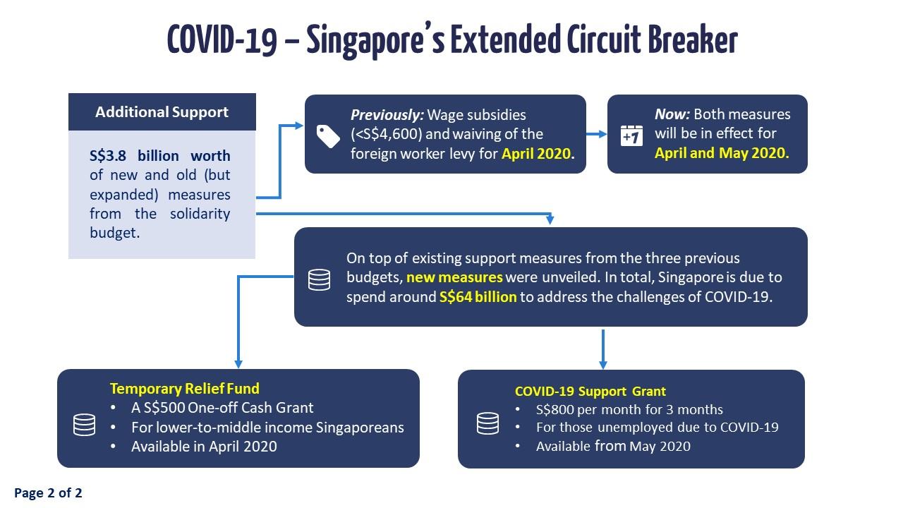 Slide 2 - Singapore's Extended Circuit Breaker