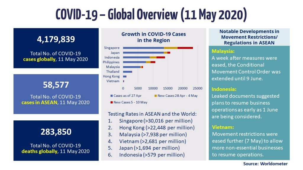 Infographic - COVID-19 Update 11 May