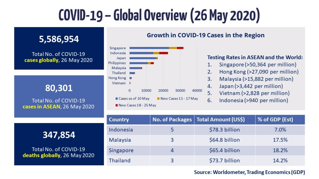 Infographic - COVID-19 Update 26 May