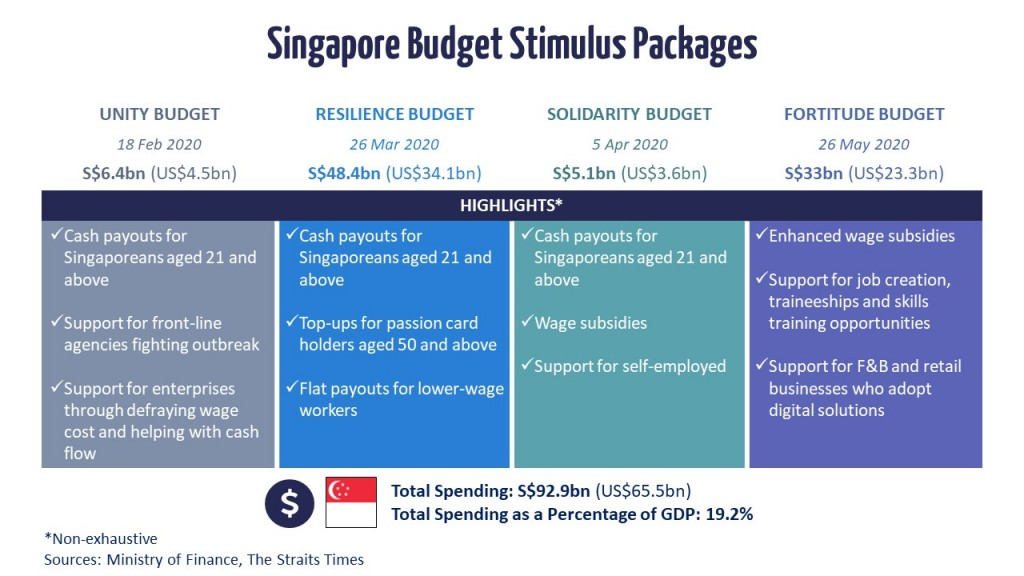 Singapore's Counter-COVID Stimulus Packages