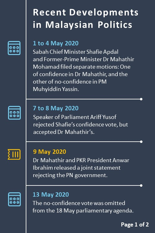 Slide 1 - Malaysian Politics in May 2020