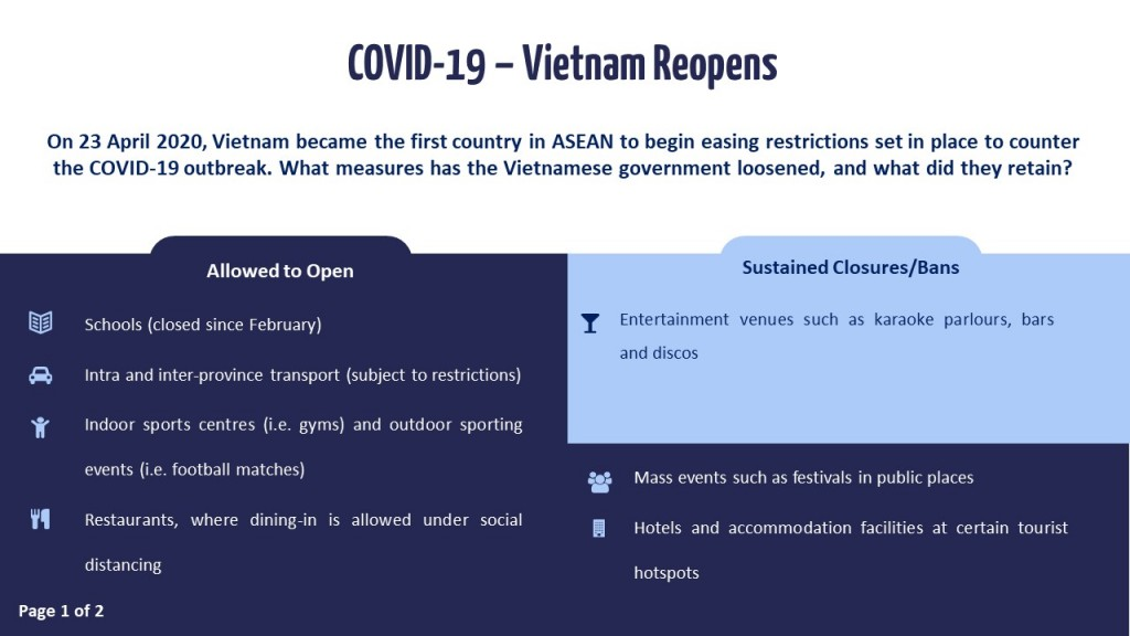 Slide 1 - Vietnam and Thailand Reopens