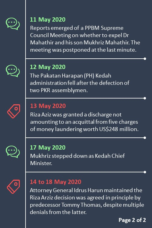Slide 2 - Malaysian Politics in May 2020