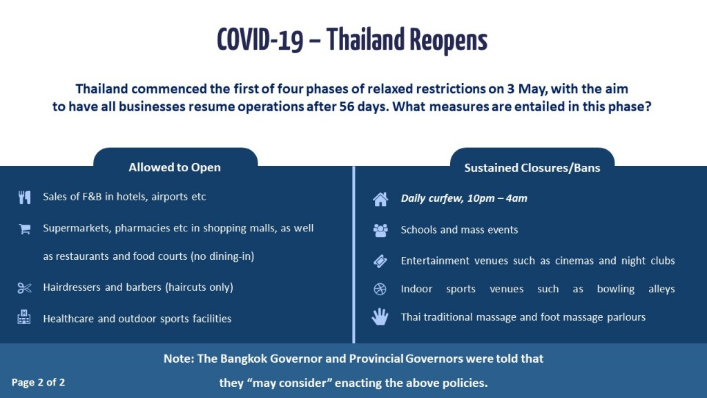 Slide 2 - Vietnam and Thailand Reopens