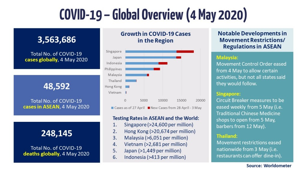 Slide 1 - Global Overview (4 May 2020)