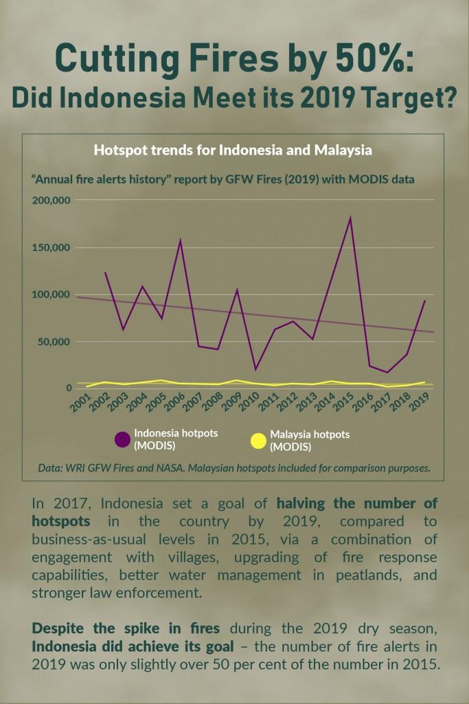 Haze Outlook 2020 - Indonesia Target