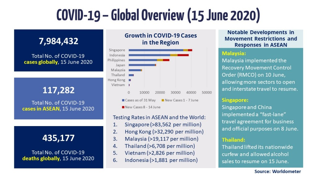 Infographic - COVID-19 Update 15 June
