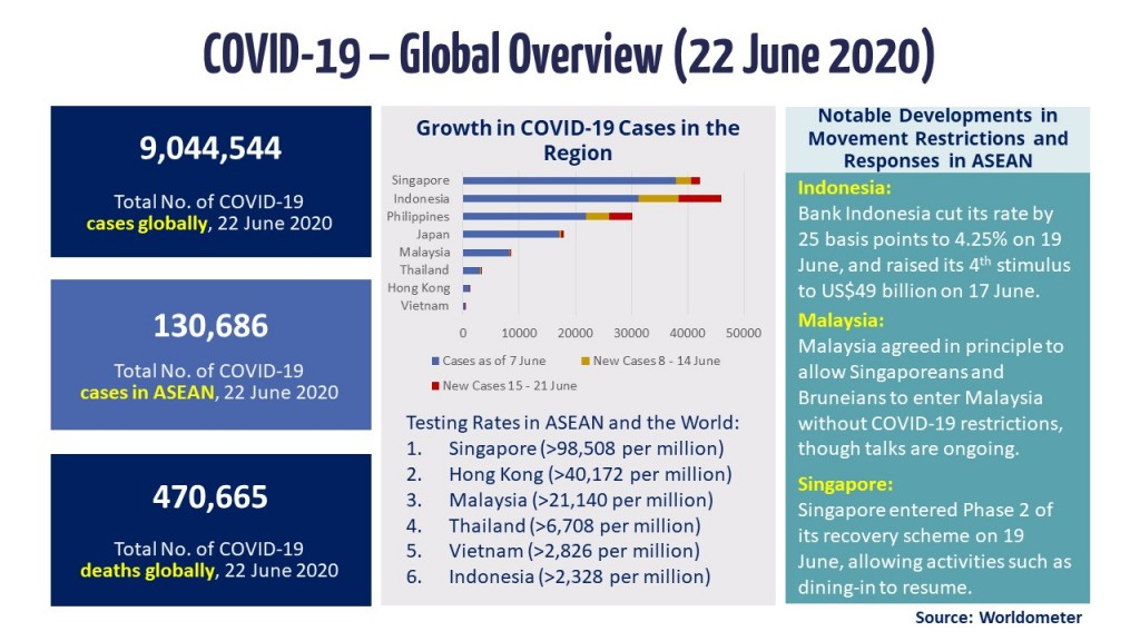 Infographic - COVID-19 Update 22 June