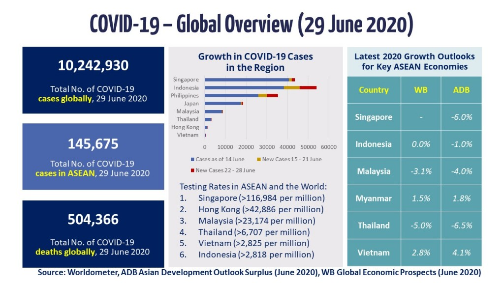 Infographic - COVID-19 Update 29 June