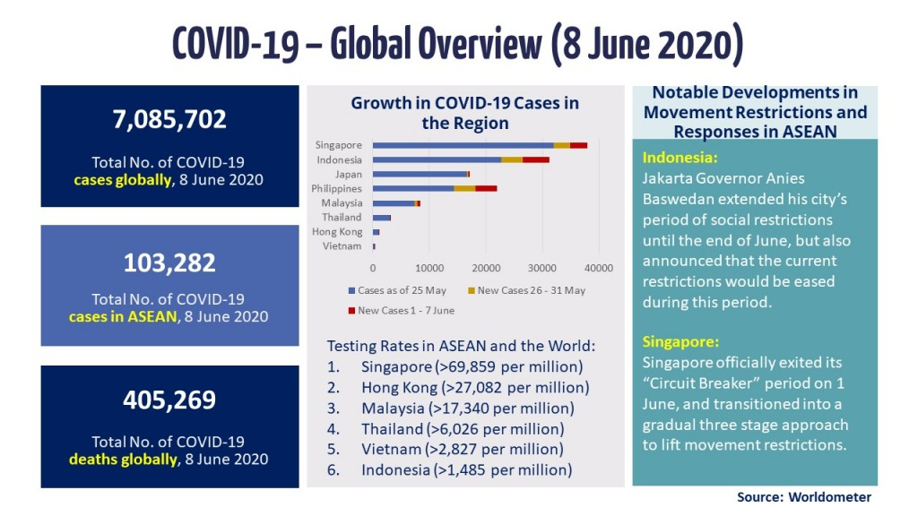 Infographic - COVID-19 Update 8 June