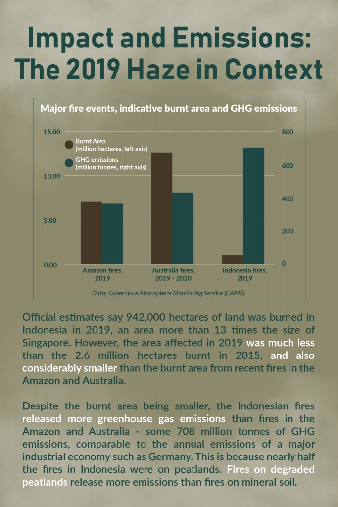 Page 3 - Impact and Emissions