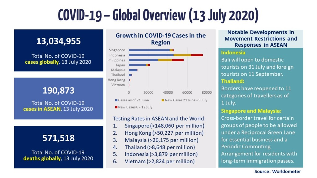 Infographic - COVID-19 Update 13 July 2020