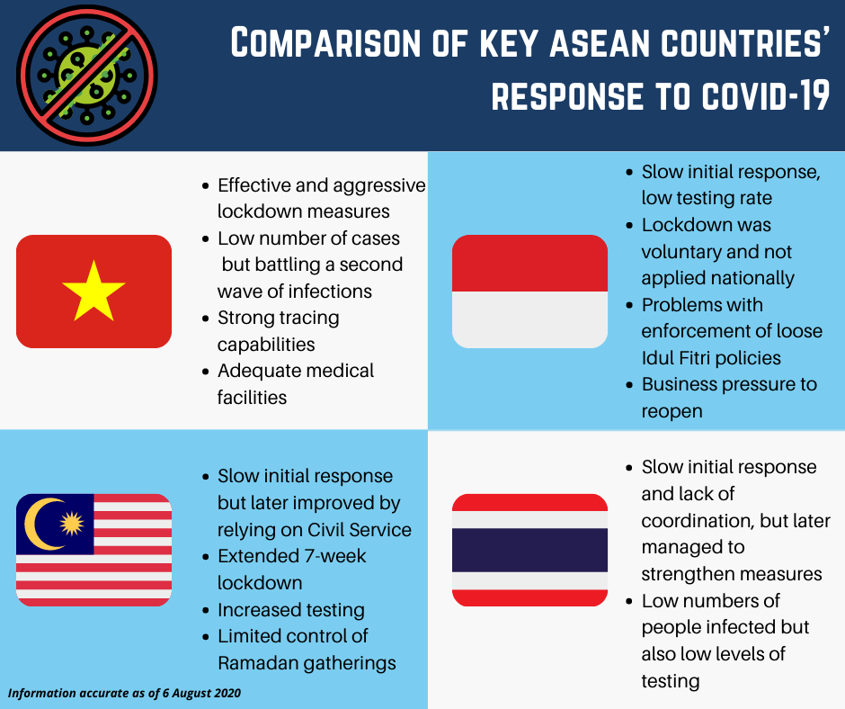 Comparison of Key ASEAN Countries' Response to COVID-19