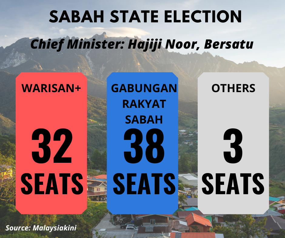 Sabah Elections Infographic (4)